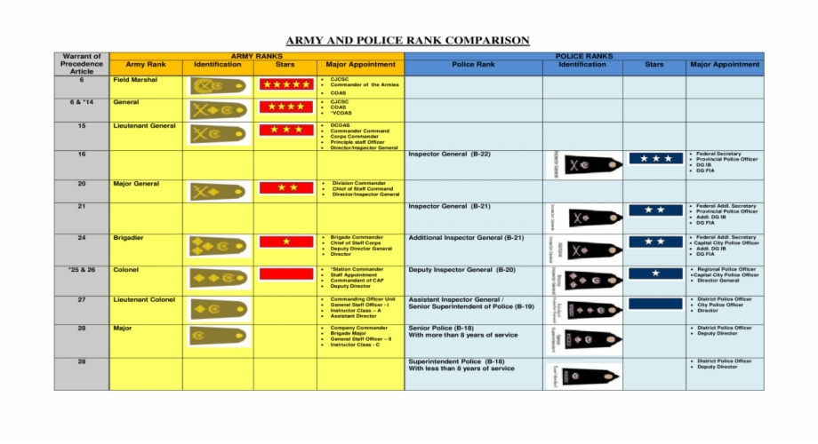 Law Enforcement Ranks >> Army And Police Rank Comparison Army And Police Ranks