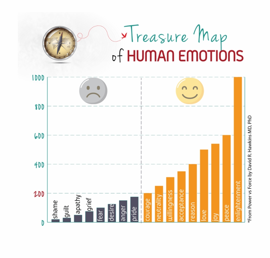 Treasure Map Of Human Emotions - Green Card Wait Time India ...