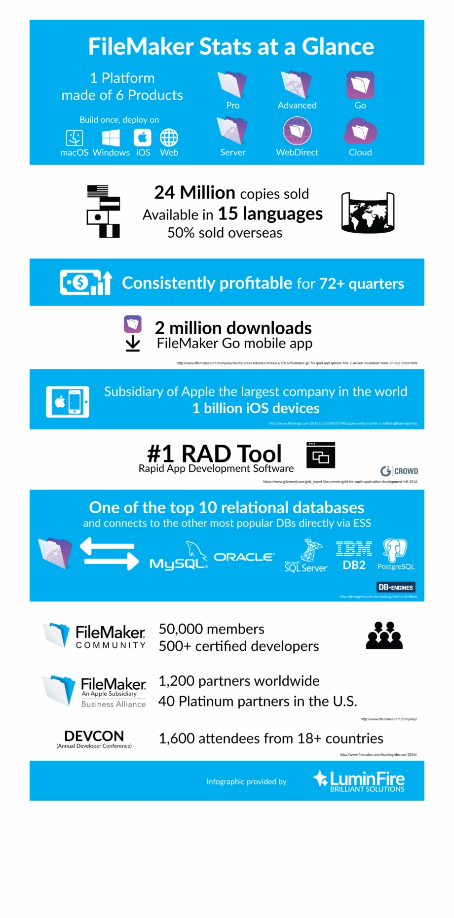 Filemaker Stats At A Glance Infographic - Filemaker Pro ...
