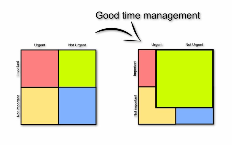 Eisenhower Matrix Good Time Management Png Download Eisenhower Matrix Good Time Management Transparent Png Download 2502313 Vippng