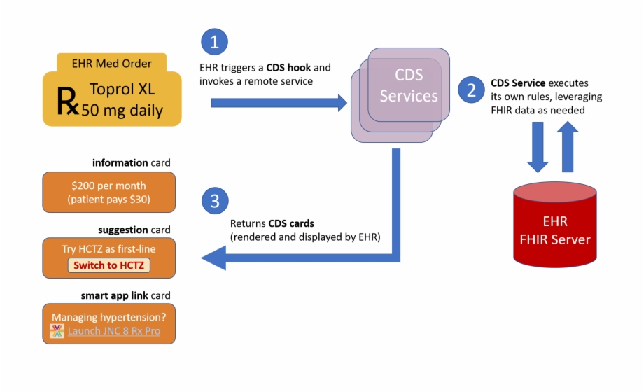 Cds Hooks Overview Fhir Cds Transparent Png Download 3644675 Vippng