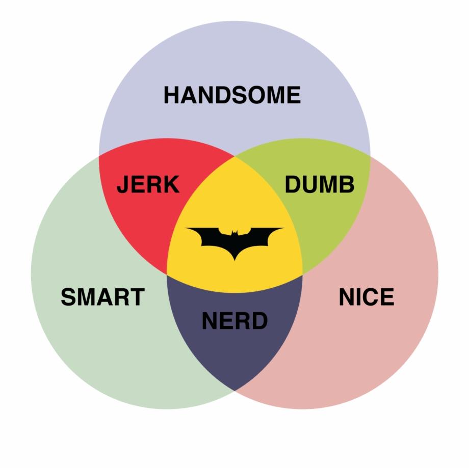 Batman Venn Diagram