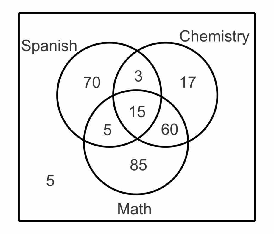 Blank 2 Circle Venn Diagram By Spanishrob Teaching Free Photos