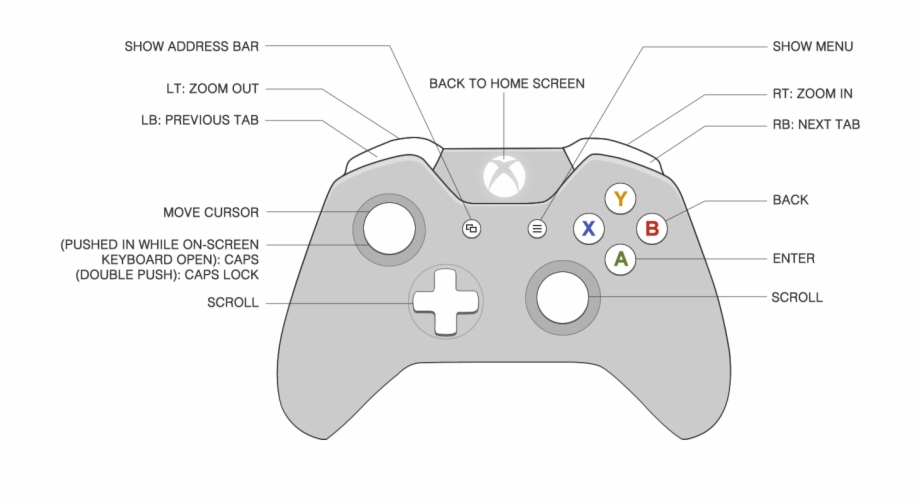 drawn controller xbox 360 - xbox one remote diagram | transparent png  download #480054 - vippng  vippng